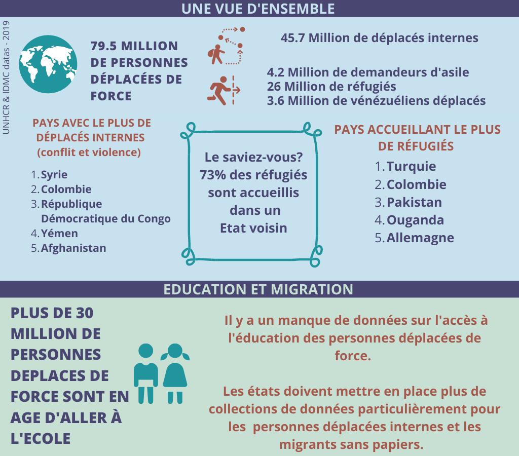 Données principales sur la migration et l'éducation